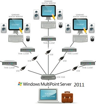 cheap Microsoft Windows MultiPoint Server 2011